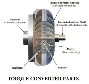 construction and working of a torque convertor in an automobile | torque convertor a type of fluid coupling