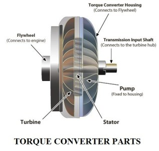 1f177 01 construction and working of a torque convertor in an automobile torque converter of an a components of a torque convertor Automobile Engineering Construction and Working of a Torque Converter in an Automobile