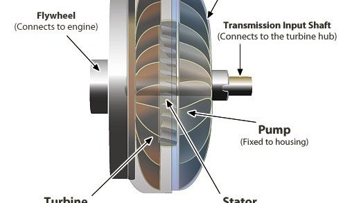01-construction-and-working-of-a-torque-convertor-in-an-automobile-torque-converter-of-an