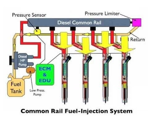 01-fuel-injection-system-common-rail-fuel-injection-system
