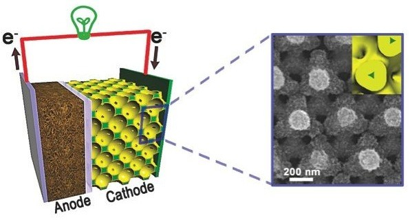 01-3d-batteries-Fast Recharge Batteries-lithium ion battery-braun's nanostructured bicontinuous cathode-scanning electron microscope-nano structure