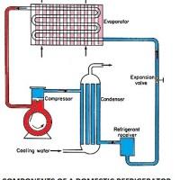 1-domestic-refrigerator-components-of-a-domestic-refrigerator