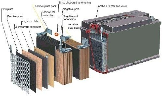01-car-battery-parts of car battery-reaction between electrolyte and cells