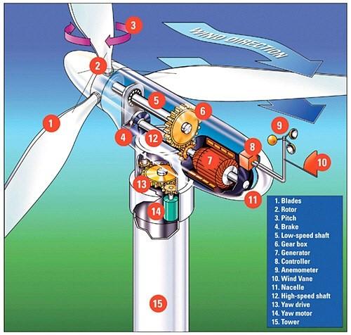 01-wind-turbine-function of wind turbine-how wind turbine works-wind turbine parts