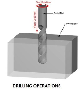 Drilling Machine Operations | Functions of a Drilling Machine