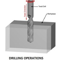 490ef 01 process of drilling drilling operations boring operation Manufacturing Engineering Drilling machine operations