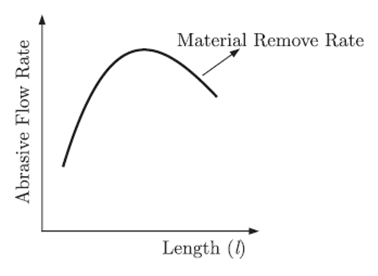 5104d 01 abrasive water jet machining material removal rate relation abrasive water jet machining Interview Questions Mechanical Engineering interview