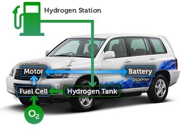 01-fuelcell_vehicle - FCV-ultimate Eco car-Hybrid technology