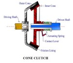 construction and working of a cone clutch   construction and working of a hydraulic clutch   types of clutches present in a transmission system