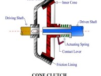 01-TYPES-OF-CLUTCHES-USED-IN-TRANSMISSION-SYSTEM-CONSTRUCTION-AND-WORKING-OF-CONE-CLUTCH.jpg