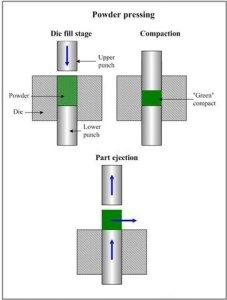 Methods of Compacting / Powder Metallurgy