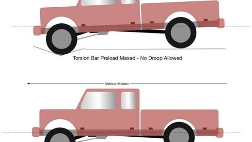 Working Principle of Torsion bar suspension system - Torsion bar uses and advantages
