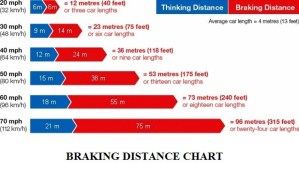 Brake Performance Test of an Automobile   Brake Service Laws and Regulations World Wide