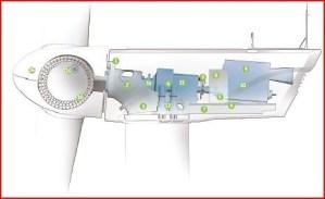 WindVAR Technology | Wind Volt-Amp-Reactive | Various Wind Power Generator Technologies