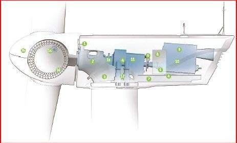 73a89 01gewindturbinelayoutinteriorconstructionoperation Various Wind power Generator Technologies Latest Mechanical Seminar Topics