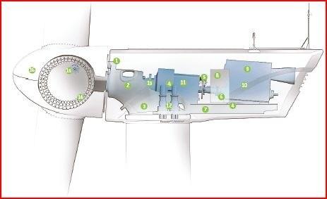 01-Windvar Technology-Ge-Wind-Turbine-Layout-Interior Construction-Operation