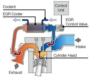 01-Egr-System-Exhaust-Gas-Recirculation-Layout.jpg
