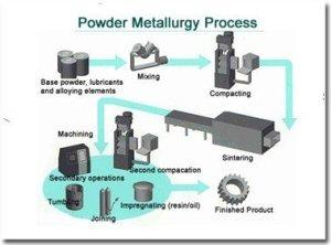 7f9cf 01powdermetallurgyprocessstepbystep