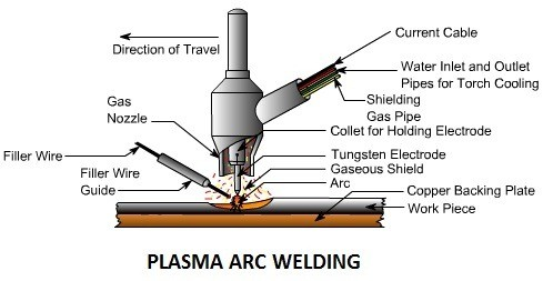 86d99 01 plasma arc welding types of welding process advantages of Plasma arc welding Manufacturing Engineering plasma arc welding