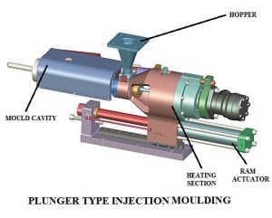 Injection Moulding Process | Types of Injection Moulding Process