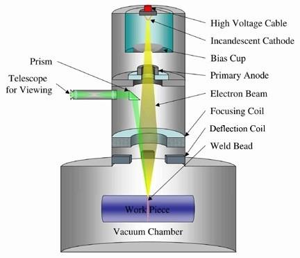 03-Ebm-Electronbeammelting-Rapid Prototyping-Weldingworkingmodel
