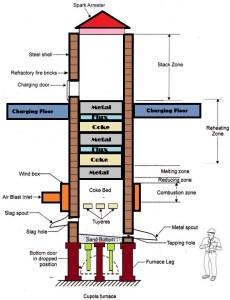 Cupola Furnace | How To Build A Popular Cupola Furnace | 5 Stages of Iron Melting Furnace