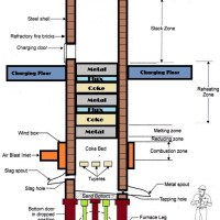 01-cupola-furnace-cupola-furnace-construction-cupola-furnace-operation-cupola-furnace-working