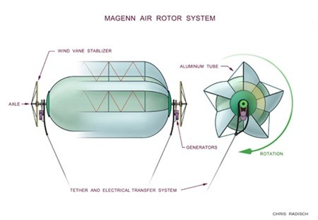 01-how magenn air rotor system works-MARS-horizontal axis wind turbine-lower cost wind energy solution-Magnus effect