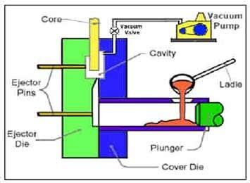 01-Vacuum-Casting-Process-Fundamentals Of Metal Casting Process