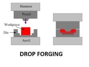 Forging Process   Types of Forging