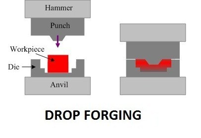 ac285 01 drop forging types of forging process application of forging process. Manufacturing Engineering forging process