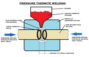 Pressure Thermite Welding | Thermite Welding Process