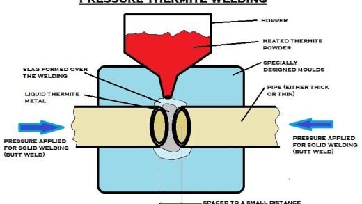 01-pressure_thermite_welding.jpg