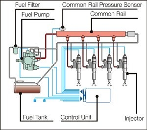 01-common rail type fuel injection system-distribute in ultrahigh pressure- optimum combustion rate