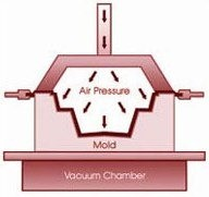 Pressure Forming | Pressure Thermoforming | Blow Forming