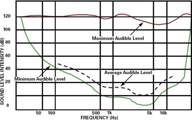 NVH Terminology - Audible range of sound - Pitch intensity sound - Soundwaves - NVH noise level