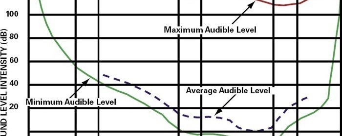 bc202 01 audible range of sound pitch intensity sound soundwaves nvh noise level1 Noise Vibration and Harshness Noise Vibration and Harshness NVH Terms