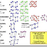 01-14-bravais-lattice-crystal-classes-cubic-tetrogonal-orthorhombic-monoclinic-triclinic01-14-bravais-lattice-crystal-classes-cubic-tetrogonal-orthorhombic-monoclinic-triclinic