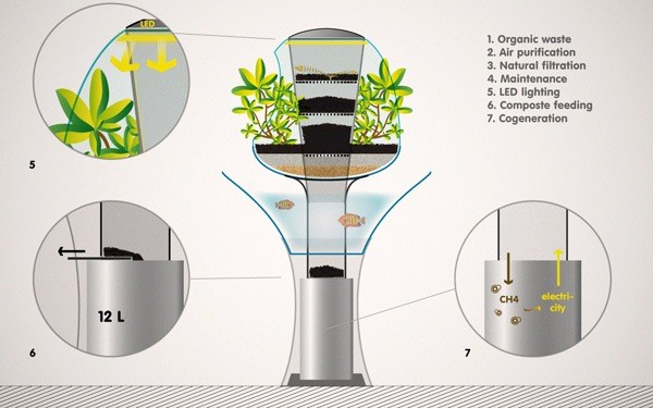 02-indoor homefarmer-air purification system-indoor cultivation-fresh air and light production