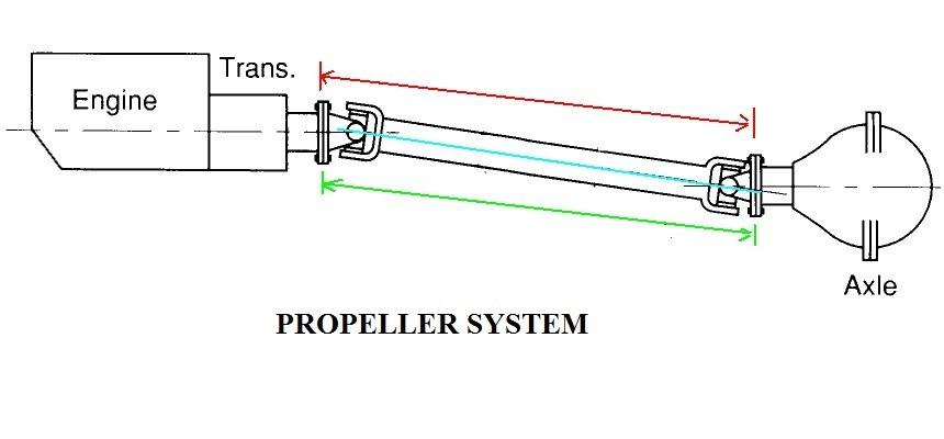 Propeller Shaft or drive shaft propeller system