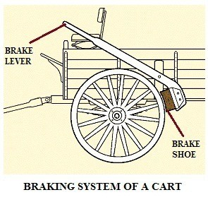 01-brake-system-of-a-cart-wagon-components-of-brake-system-in-a-wagon-cart