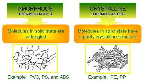 01-Amorphous thermoplastics-crystalline thermoplastics