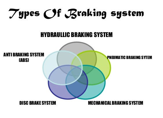 01-types-of-braking-system-in-automobile-different-types-of-automobile-braking-system