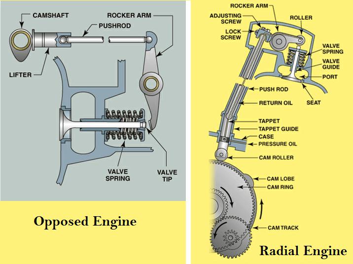 01-Engine-Valve-Lifting-Mechanisms.png