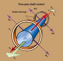 01-magnetic-5 axis shaft control-radial bearings-air gap- advanced bearing technologies