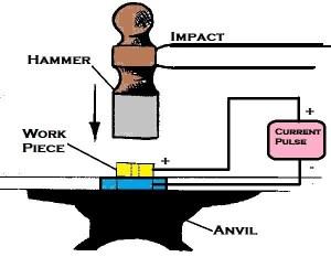 Percussion Welding | Stud Welding | Capacitor Discharge Welding | Welding Technology