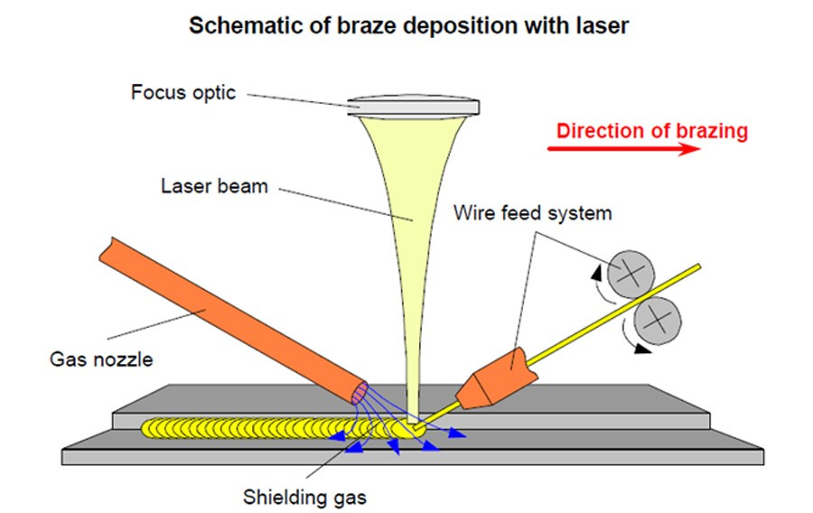 ebe35 01 laser brazing process infrared brazing process Brazing ovens Manufacturing Engineering Induction Brazing