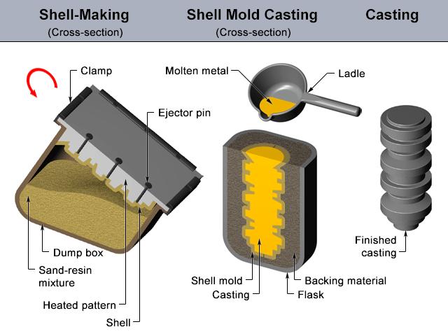 01-Sand Molding-Shell-Mold-Casting