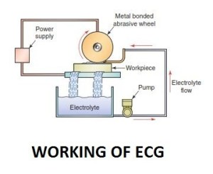 Electro Chemical Grinding | Non-Traditional Machining Process