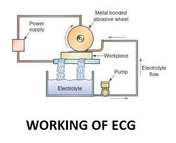 01-Working-Of-Ecg-Unconventional-Machining-Process.jpg